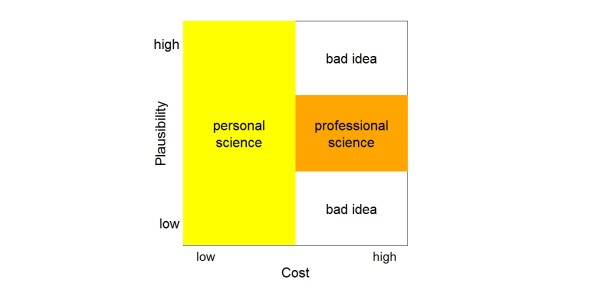 2013-02-28 personal & professional science in plausibility space